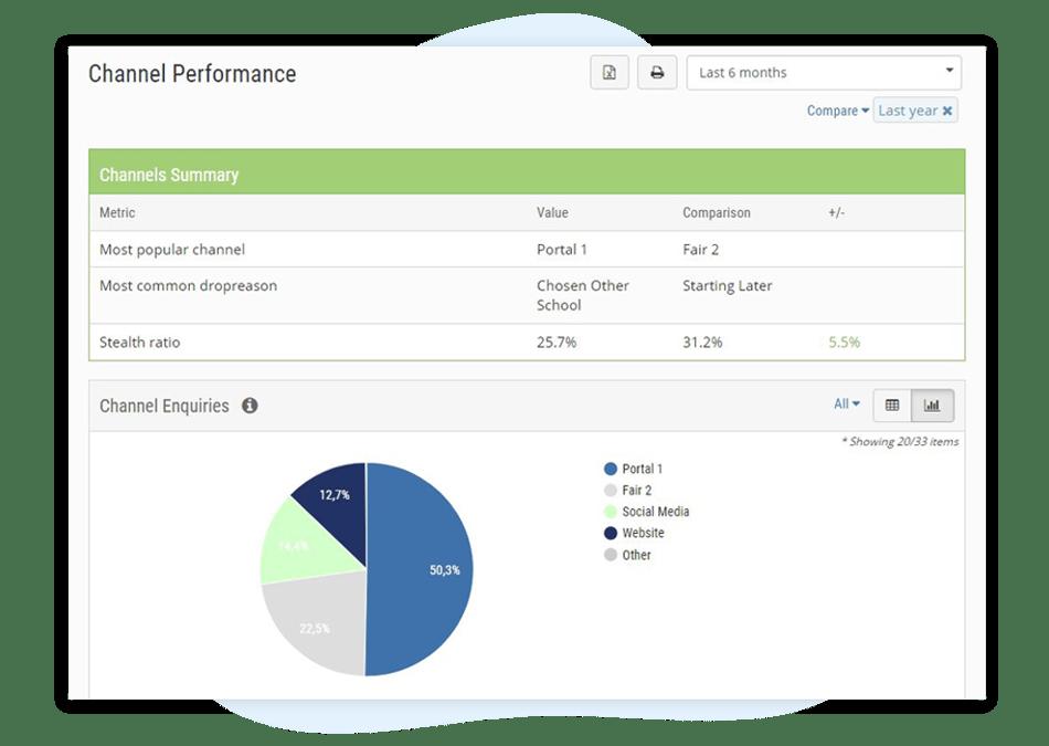 SRS system - Marketing performance
